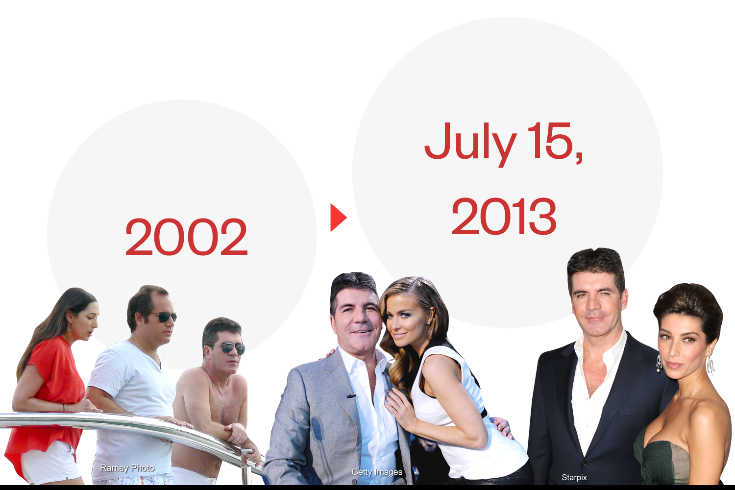 Simon Cowell scandal – The Timeline